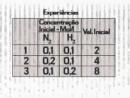 Eureka Vestibular 2007 - Química 6 - Cinética Química II - Parte 2