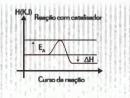 Eureka Vestibular 2007 - Química 8 - Catalisador - Parte 2