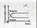 Eureka Vestibular 2007 - Química 9 - Equilíbrio Químico - Parte 2