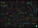 Grupos funcionais - Propriedades do carbono